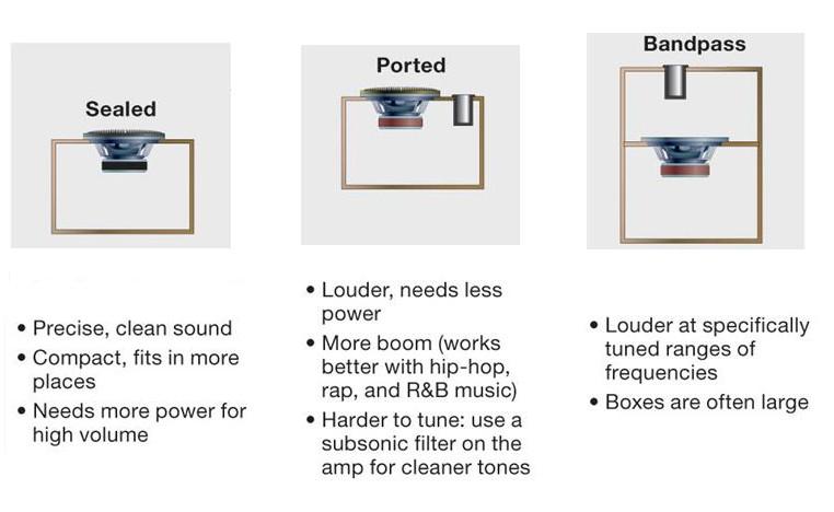 Types of Car Subwoofer Boxes : Sealed vs Ported vs Bandpass